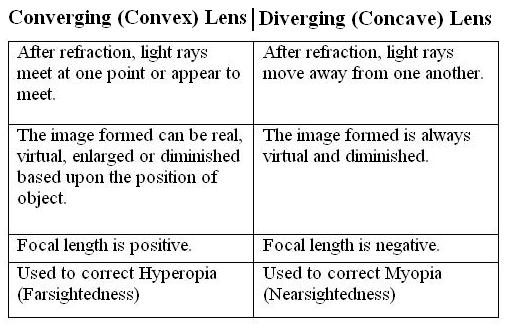 Difference bewteen Converging (Convex) and Diverging (Concave) Lens