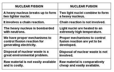 difference between fission and fusion